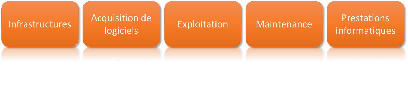 Etapes_Mutualisation-externalisation