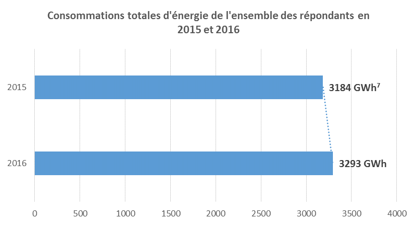 Ecolution_Consommation_energie